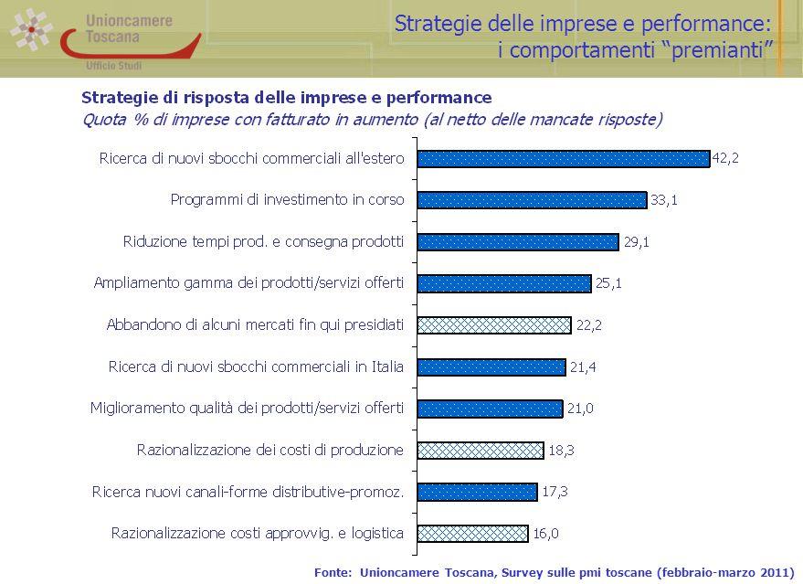 """Strategie delle imprese e performance: i comportamenti """"premianti"""" Fonte: Unioncamere Toscana, Survey sulle pmi toscane (febbraio-marzo 2011)"""