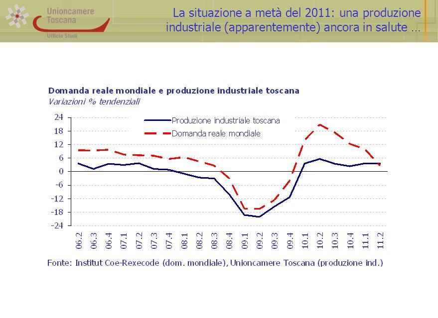 La situazione a metà del 2011: una produzione industriale (apparentemente) ancora in salute …