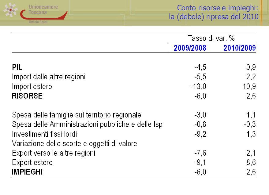 Conto risorse e impieghi: la (debole) ripresa del 2010
