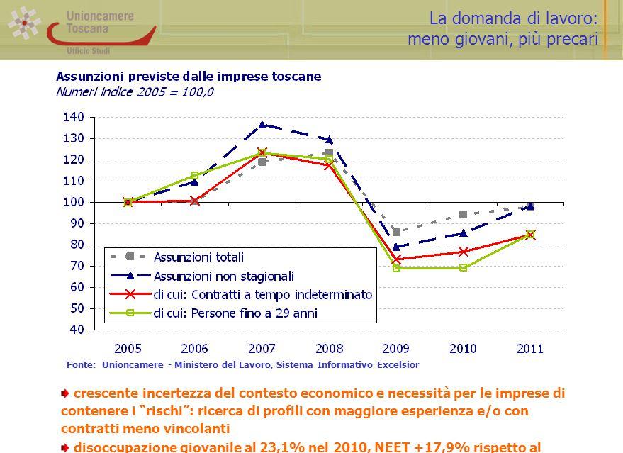 La domanda di lavoro: meno giovani, più precari Fonte: Unioncamere - Ministero del Lavoro, Sistema Informativo Excelsior crescente incertezza del cont