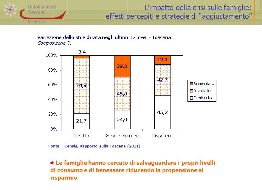 L'impatto della crisi sulle famiglie: effetti percepiti e strategie di aggiustamento Fonte: Censis, Rapporto sulla Toscana (2011) Le famiglie hanno cercato di salvaguardare i propri livelli di consumo e di benessere riducendo la propensione al risparmio