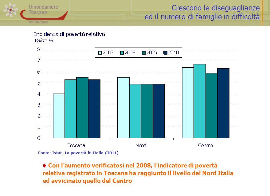 Crescono le diseguaglianze ed il numero di famiglie in difficoltà Fonte: Istat, La povertà in Italia (2011) Con l'aumento verificatosi nel 2008, l'ind