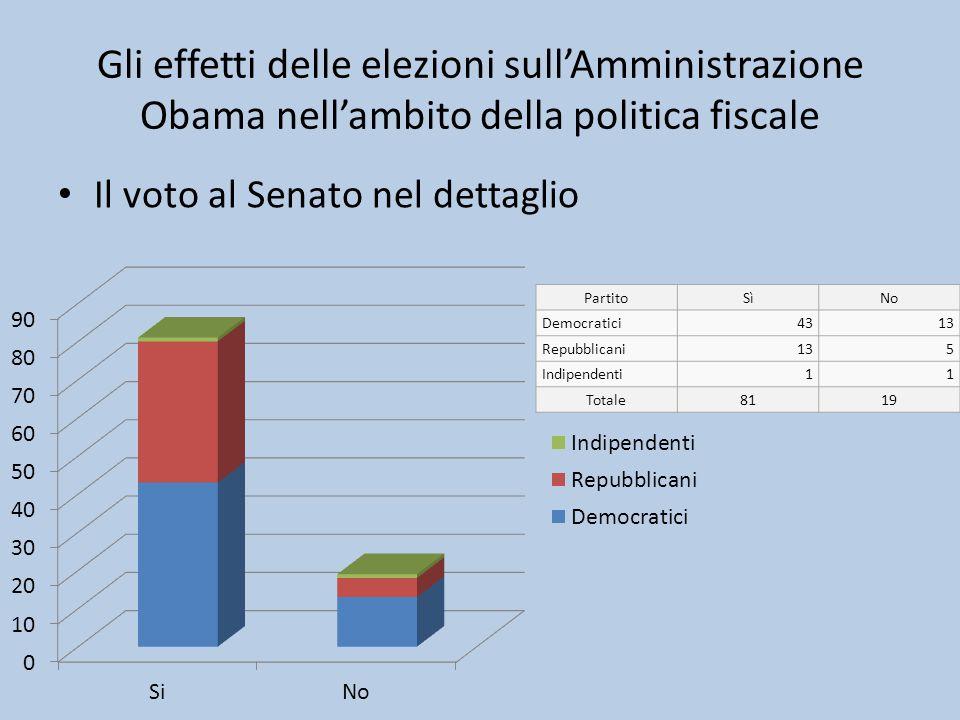 Gli effetti delle elezioni sull'Amministrazione Obama nell'ambito della politica fiscale Il voto al Senato nel dettaglio PartitoSìNo Democratici4313 R