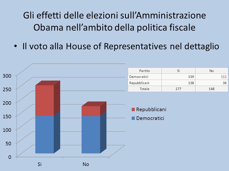 Gli effetti delle elezioni sull'Amministrazione Obama nell'ambito della politica fiscale Il voto alla House of Representatives nel dettaglio PartitoSì