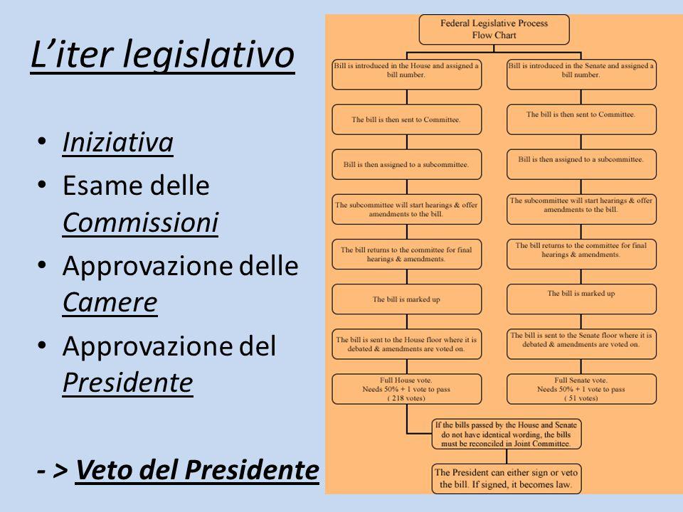 L'iter legislativo Iniziativa Esame delle Commissioni Approvazione delle Camere Approvazione del Presidente - > Veto del Presidente