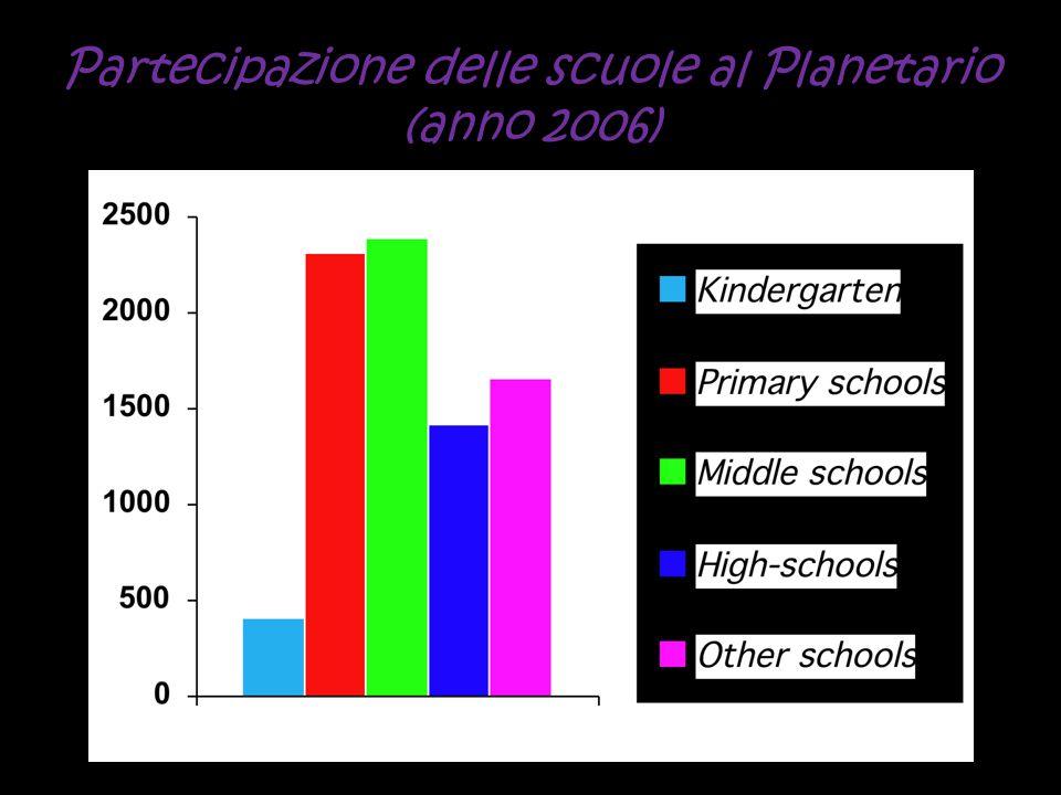 Partecipazione delle scuole al Planetario (anno 2006)