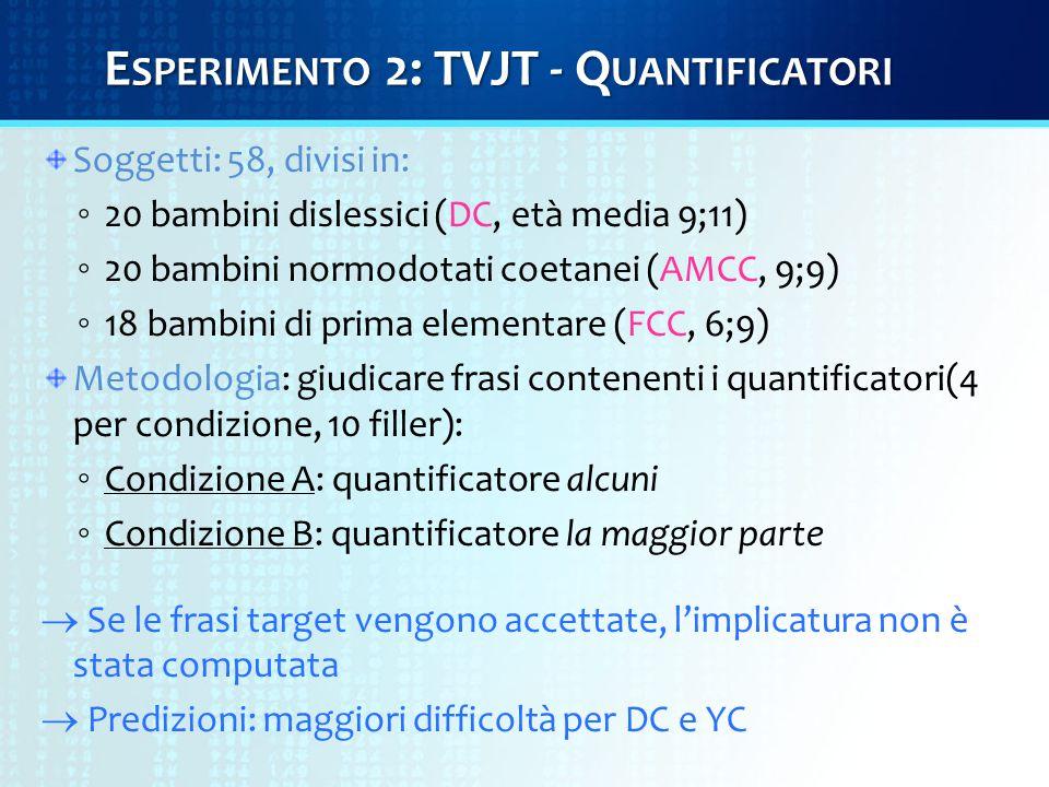 E SPERIMENTO 2: TVJT - Q UANTIFICATORI Soggetti: 58, divisi in: ◦ 20 bambini dislessici (DC, età media 9;11) ◦ 20 bambini normodotati coetanei (AMCC, 9;9) ◦ 18 bambini di prima elementare (FCC, 6;9) Metodologia: giudicare frasi contenenti i quantificatori(4 per condizione, 10 filler): ◦ Condizione A: quantificatore alcuni ◦ Condizione B: quantificatore la maggior parte  Se le frasi target vengono accettate, l'implicatura non è stata computata  Predizioni: maggiori difficoltà per DC e YC