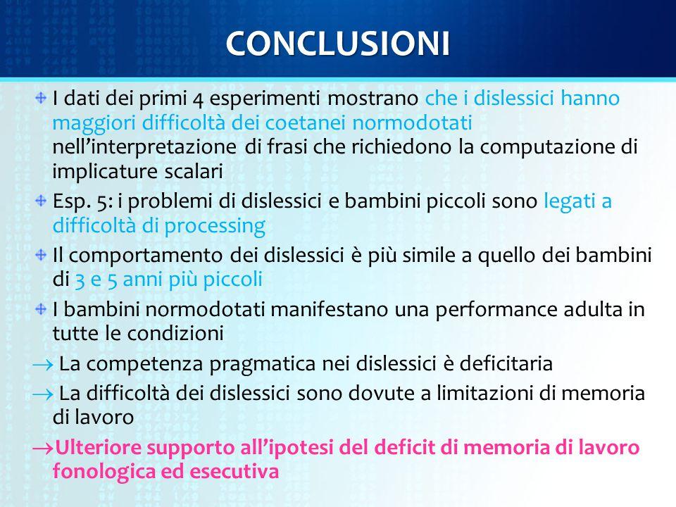CONCLUSIONI I dati dei primi 4 esperimenti mostrano che i dislessici hanno maggiori difficoltà dei coetanei normodotati nell'interpretazione di frasi che richiedono la computazione di implicature scalari Esp.