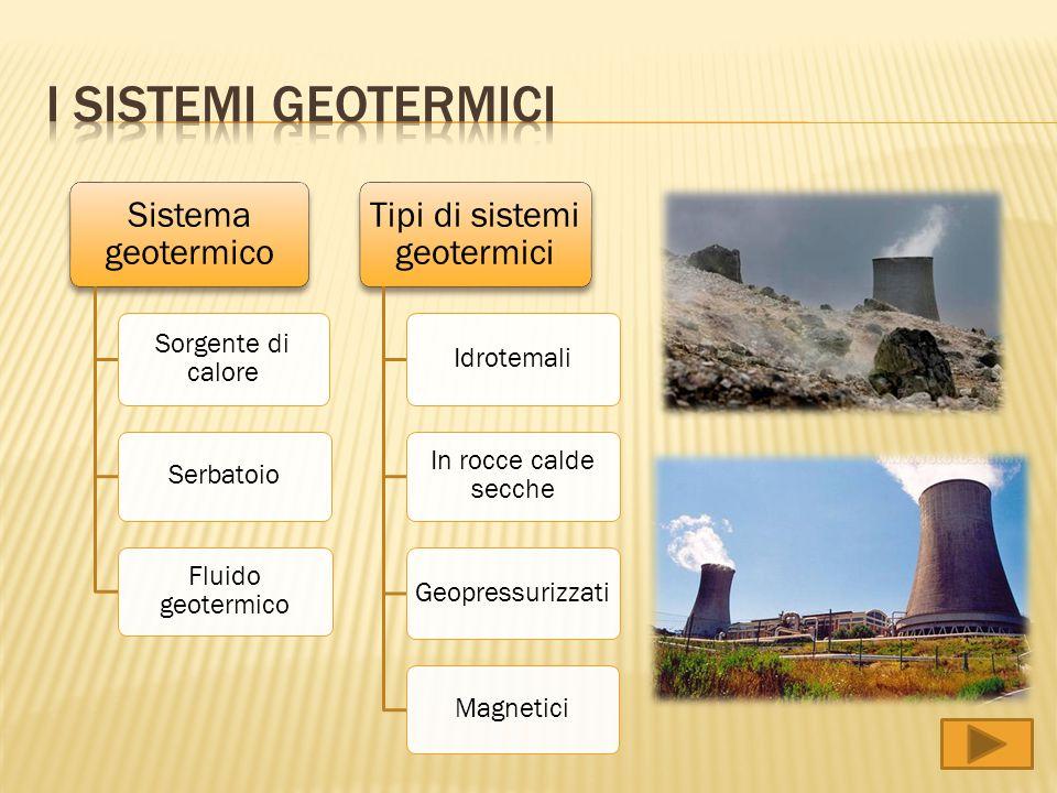 Sistema geotermico Sorgente di calore Serbatoio Fluido geotermico Tipi di sistemi geotermici Idrotemali In rocce calde secche Geopressurizzati Magneti