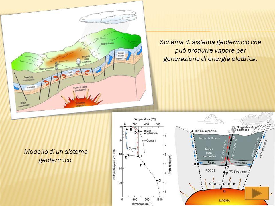 Schema di sistema geotermico che può produrre vapore per generazione di energia elettrica. Modello di un sistema geotermico.