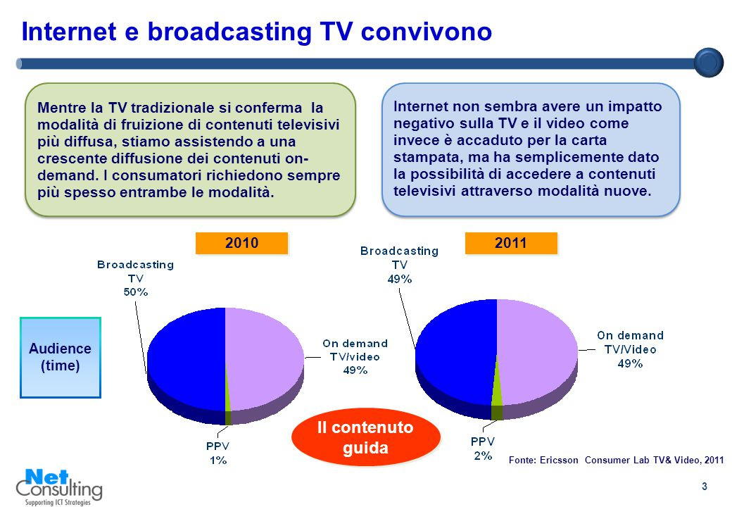 3 Internet e broadcasting TV convivono 2010 2011 Audience (time) Fonte: Ericsson Consumer Lab TV& Video, 2011 Internet non sembra avere un impatto negativo sulla TV e il video come invece è accaduto per la carta stampata, ma ha semplicemente dato la possibilità di accedere a contenuti televisivi attraverso modalità nuove.