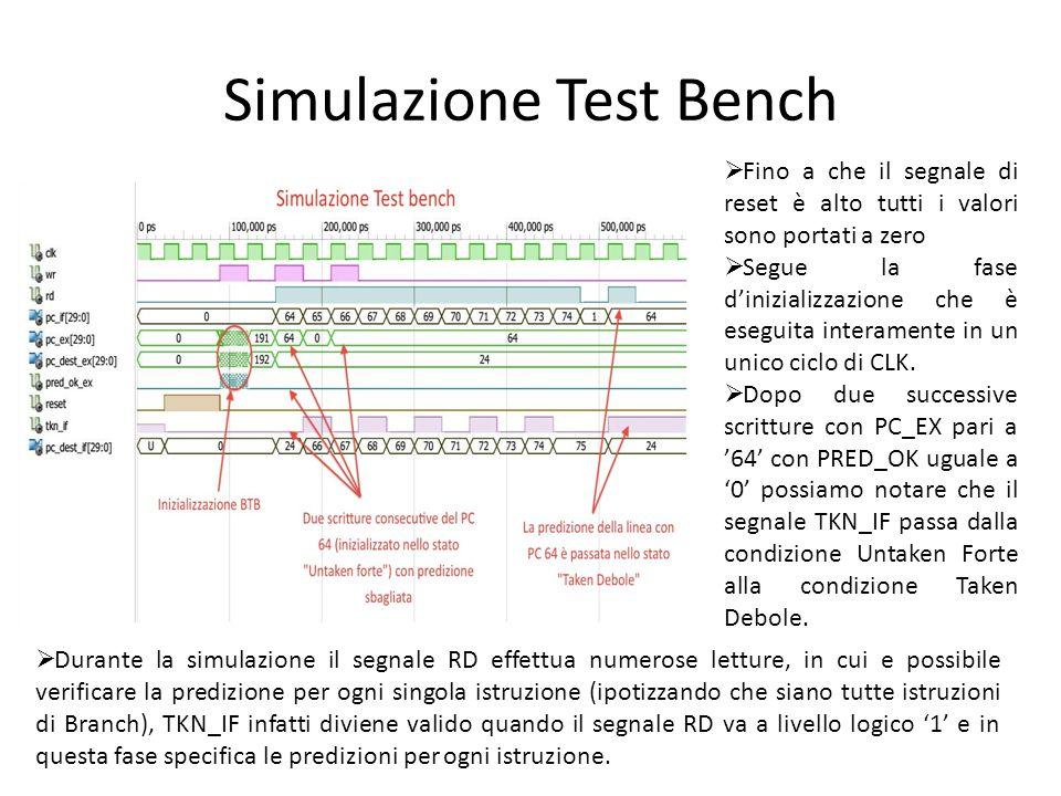 Simulazione Test Bench  Fino a che il segnale di reset è alto tutti i valori sono portati a zero  Segue la fase d'inizializzazione che è eseguita in