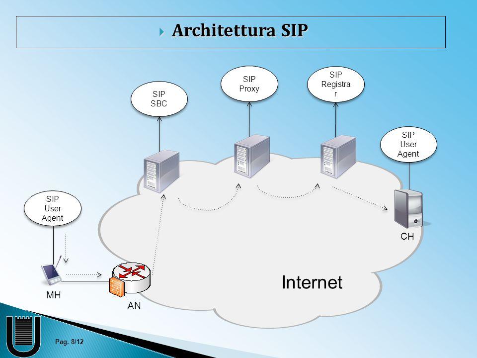 Pag. 8/12 MH AN CH SIP Proxy SIP User Agent SIP Registra r SIP SBC  Architettura SIP Internet
