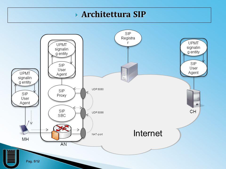 Pag. 8/12 MH AN CH SIP SBC SIP Proxy SIP Registra r SIP User Agent UDP:5066 UDP:5060 NAT-port UPMT signalin g entity SIP User Agent UPMT signalin g en