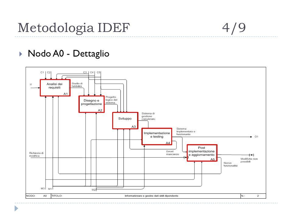 Metodologia IDEF4/9  Nodo A0 - Dettaglio