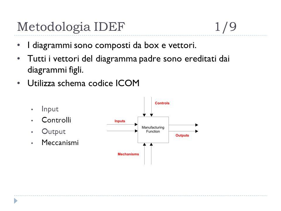 Metodologia IDEF1/9 I diagrammi sono composti da box e vettori.