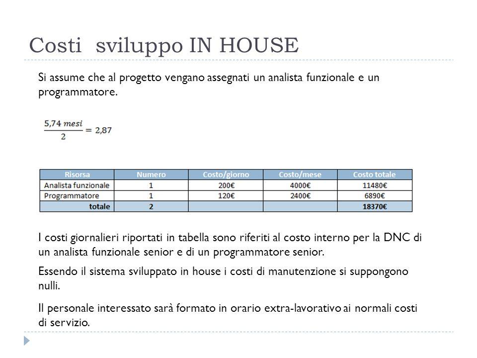 Costi sviluppo IN HOUSE Si assume che al progetto vengano assegnati un analista funzionale e un programmatore.