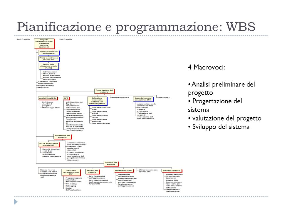 Pianificazione e programmazione: WBS 4 Macrovoci: Analisi preliminare del progetto Progettazione del sistema valutazione del progetto Sviluppo del sistema