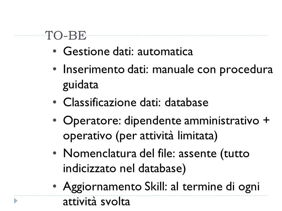 TO-BE Gestione dati: automatica Inserimento dati: manuale con procedura guidata Classificazione dati: database Operatore: dipendente amministrativo + operativo (per attività limitata) Nomenclatura del file: assente (tutto indicizzato nel database) Aggiornamento Skill: al termine di ogni attività svolta