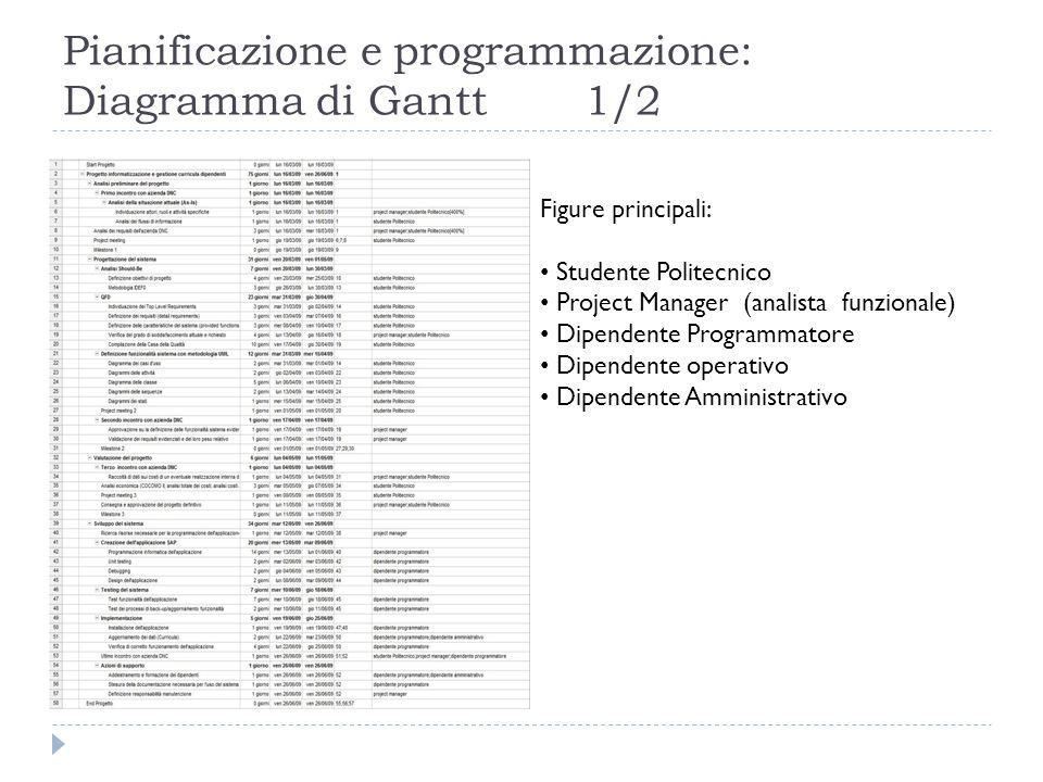 Pianificazione e programmazione: Diagramma di Gantt2/2
