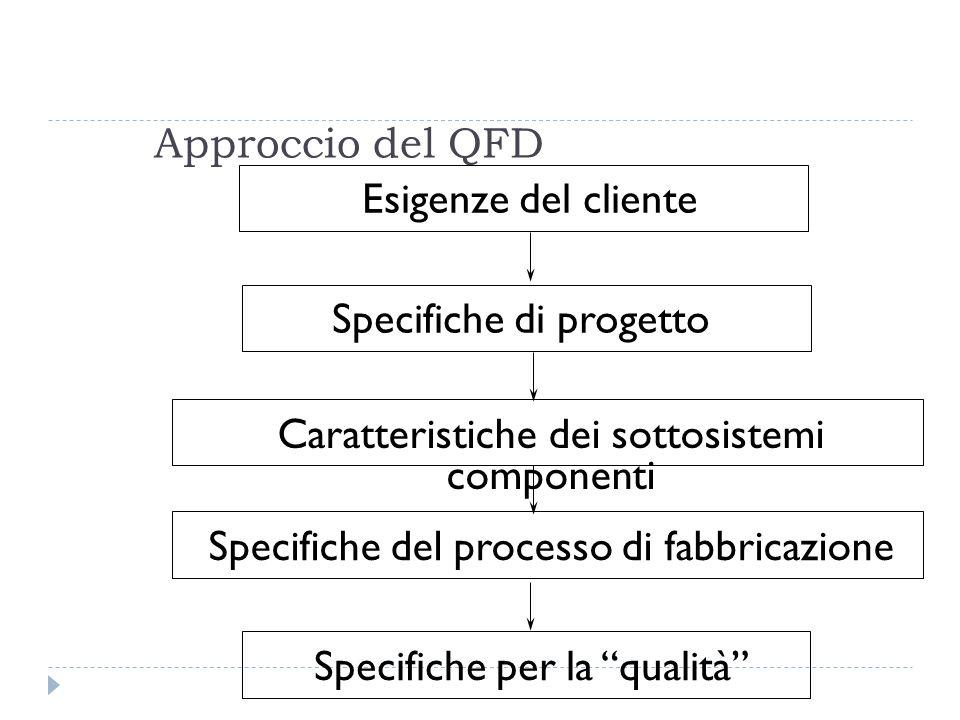 Approccio del QFD Specifiche di progetto Caratteristiche dei sottosistemi componenti Specifiche del processo di fabbricazione Specifiche per la qualità Esigenze del cliente