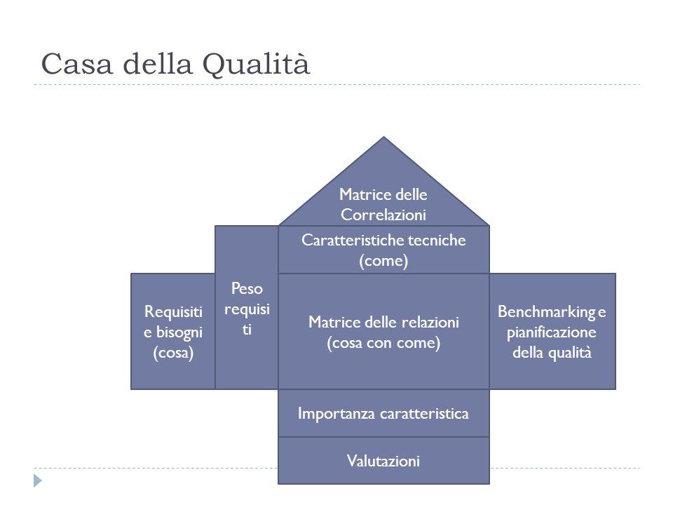 Casa della Qualità Matrice delle Correlazioni Caratteristiche tecniche (come) Matrice delle relazioni (cosa con come) Requisiti e bisogni (cosa) Importanza caratteristica Benchmarking e pianificazione della qualità Valutazioni Peso requisi ti
