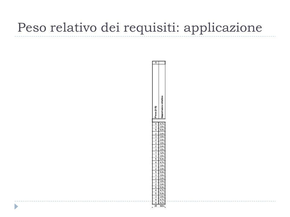 Peso relativo dei requisiti: applicazione