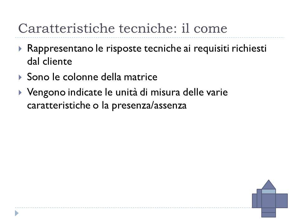 Caratteristiche tecniche: il come  Rappresentano le risposte tecniche ai requisiti richiesti dal cliente  Sono le colonne della matrice  Vengono indicate le unità di misura delle varie caratteristiche o la presenza/assenza