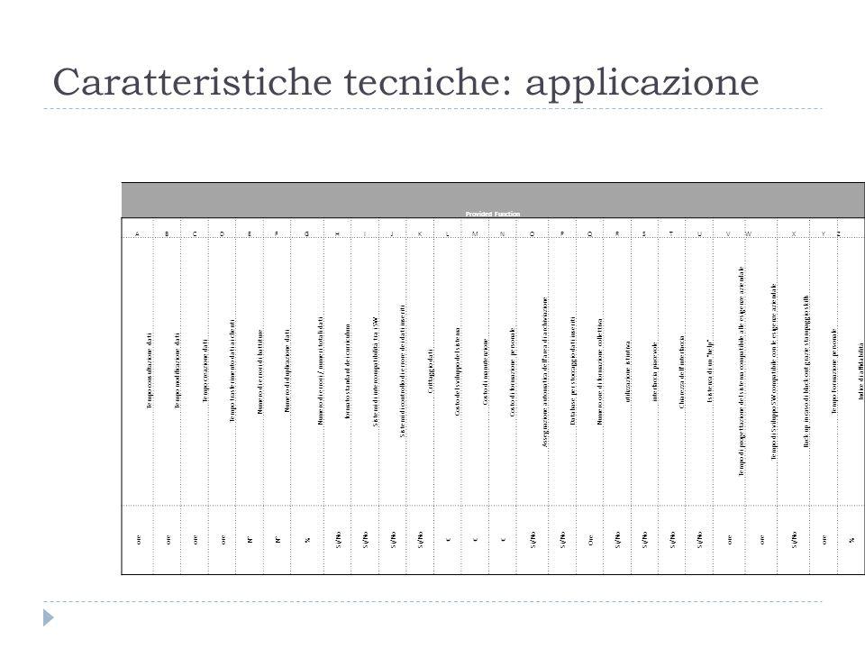 Caratteristiche tecniche: applicazione Provided Function ABCDEFGHIJKLMNOPQRSTUVWXYZ Tempo consultazione dati Tempo modificazione dati Tempo creazione dati Tempo trasferimento dati ai clienti Numero di errori di battiture Numero di duplicazione dati Numero di errori / numeri totali dati formato standard dei curriculum Sistemi di intercompatibilità tra i SW Sistemi di controllo di errore dei dati inseriti Crittaggio dati Costo del sviluppo del sistema Costo di manutenzione Costo di formazione personale Assegnazione automatica dell area di archiviazione Database per stoccaggio dati inseriti Numero ore di formazione collettiva utilizzazione istintiva interfaccia piacevole Chiarezza dell interfaccia Esistenza di un help Tempo di progettazione del sistema compatibile alle esigenze aziendale Tempo di Sviluppo SW compatibile con le esigenze aziendale Back-up in caso di black-out grazie stampaggio skills Tempo Formazione personale Indice di affidabilità ore N° % Si/No €€€ Ore Si/No ore Si/No ore %