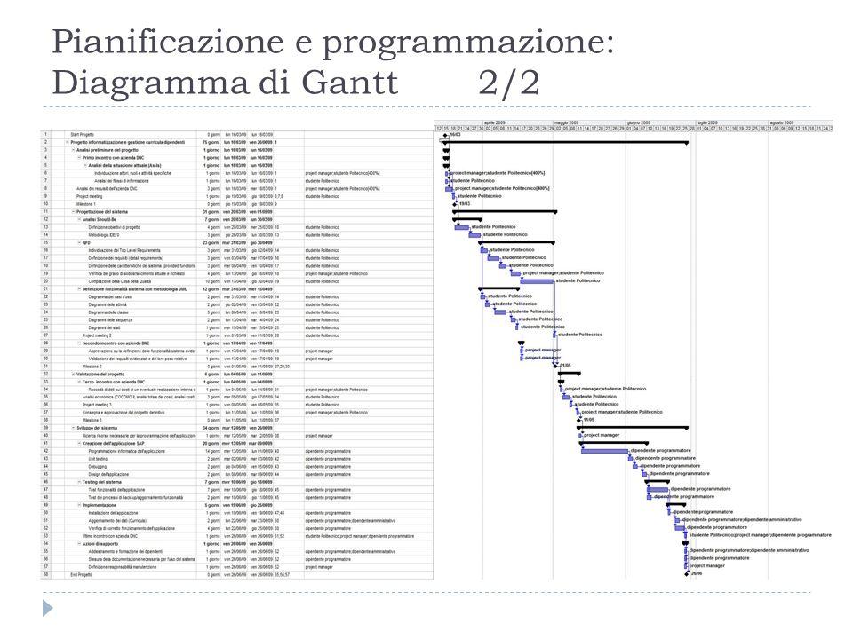 Metodologia IDEF8/9  Nodo A4 – Implementazione e testing