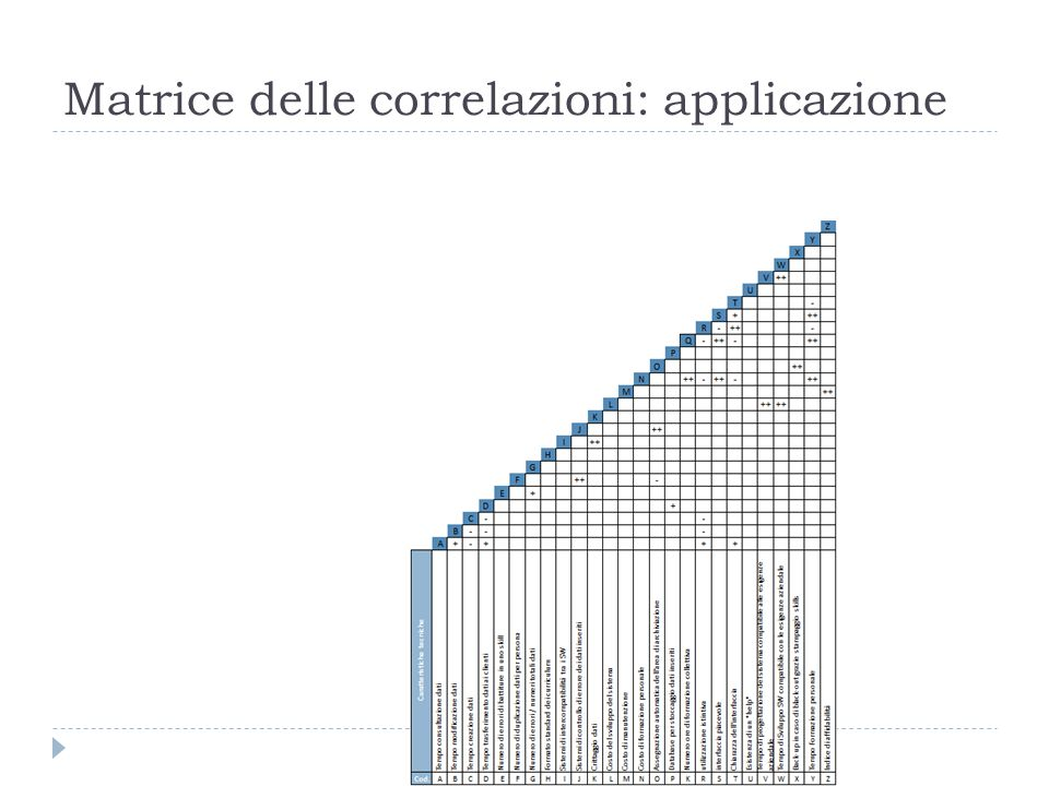 Matrice delle correlazioni: applicazione