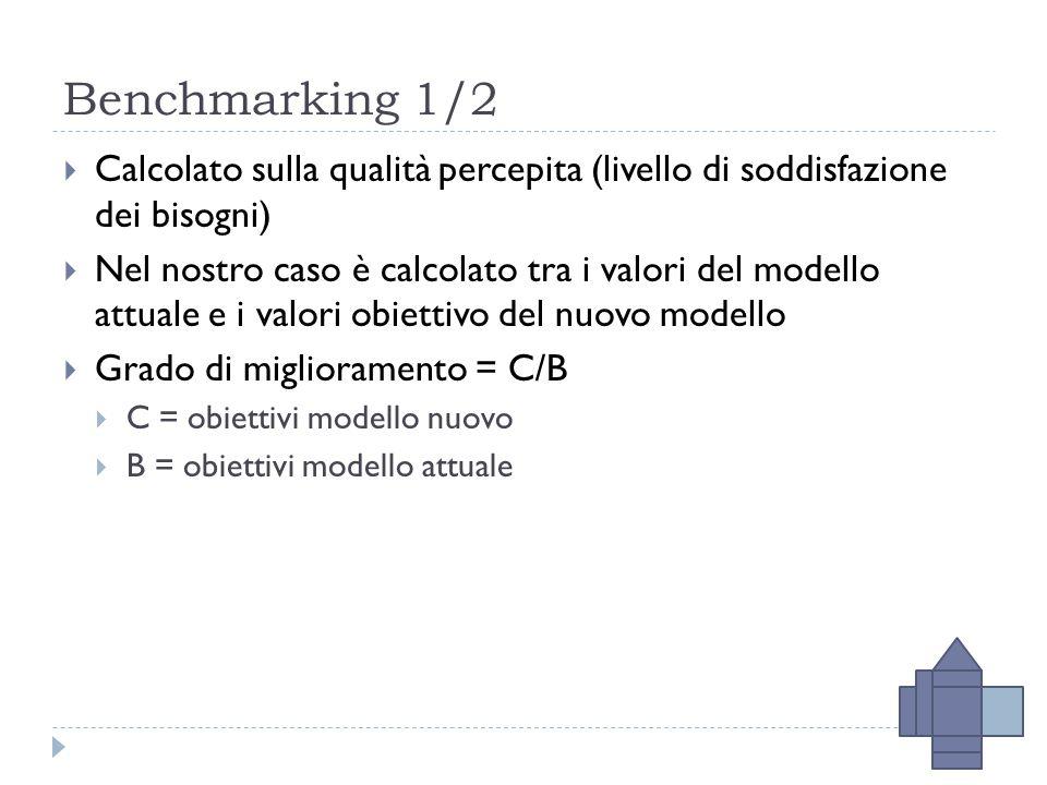 Benchmarking 1/2  Calcolato sulla qualità percepita (livello di soddisfazione dei bisogni)  Nel nostro caso è calcolato tra i valori del modello attuale e i valori obiettivo del nuovo modello  Grado di miglioramento = C/B  C = obiettivi modello nuovo  B = obiettivi modello attuale