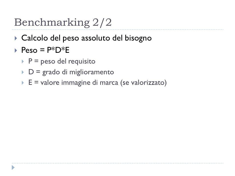 Benchmarking 2/2  Calcolo del peso assoluto del bisogno  Peso = P*D*E  P = peso del requisito  D = grado di miglioramento  E = valore immagine di marca (se valorizzato)