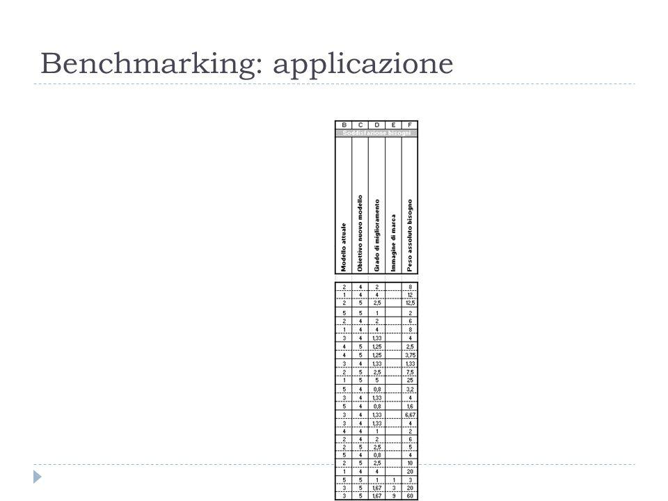 Benchmarking: applicazione