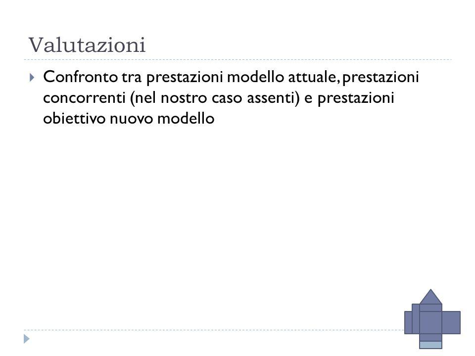 Valutazioni  Confronto tra prestazioni modello attuale, prestazioni concorrenti (nel nostro caso assenti) e prestazioni obiettivo nuovo modello