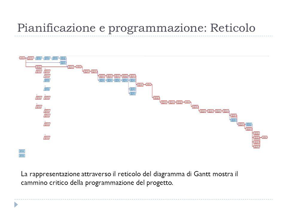 Pianificazione e programmazione: Reticolo La rappresentazione attraverso il reticolo del diagramma di Gantt mostra il cammino critico della programmazione del progetto.