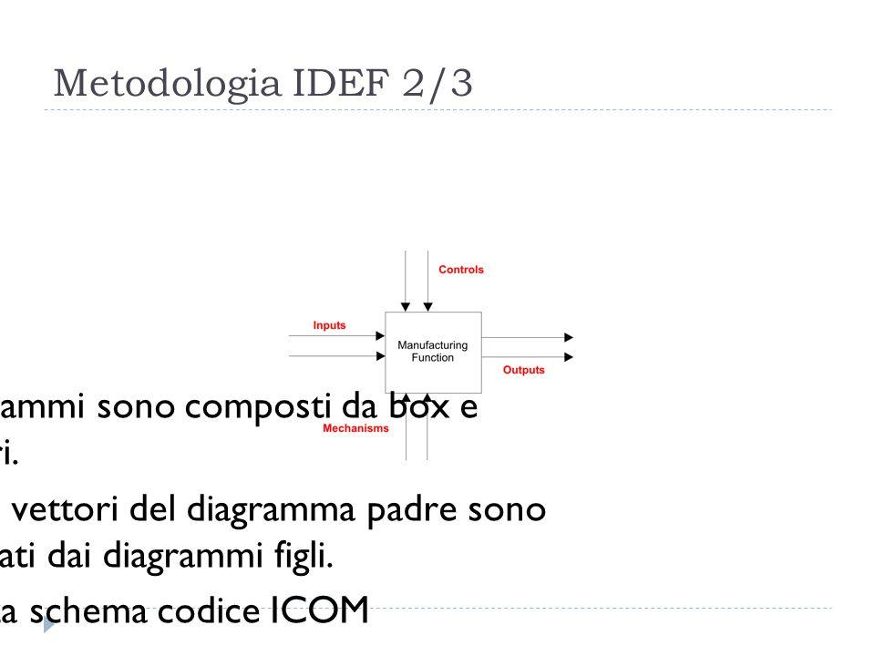 Metodologia IDEF 2/3 I diagrammi sono composti da box e vettori.