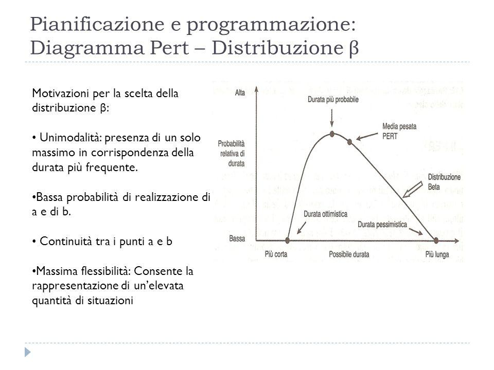 Pianificazione e programmazione: Diagramma Pert – Distribuzione β Motivazioni per la scelta della distribuzione β : Unimodalità: presenza di un solo massimo in corrispondenza della durata più frequente.