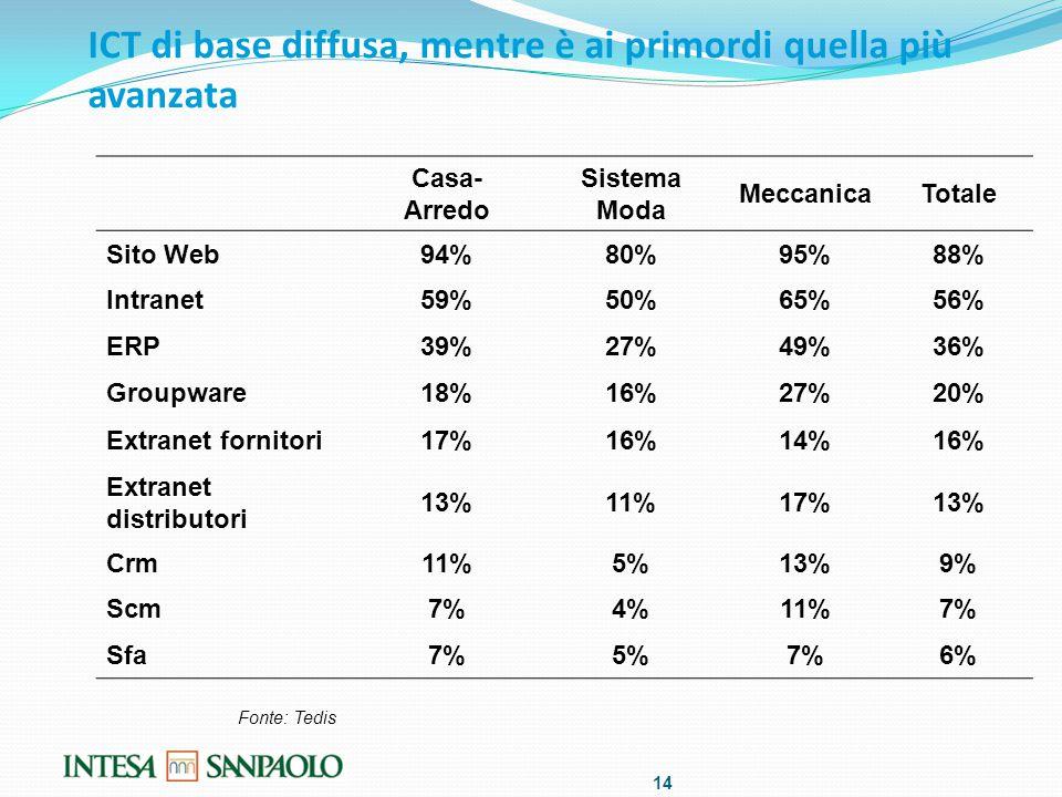 ICT di base diffusa, mentre è ai primordi quella più avanzata Casa- Arredo Sistema Moda MeccanicaTotale Sito Web94%80%95%88% Intranet59%50%65%56% ERP39%27%49%36% Groupware18%16%27%20% Extranet fornitori17%16%14%16% Extranet distributori 13%11%17%13% Crm11%5%13%9% Scm7%4%11%7% Sfa7%5%7%6% 14 Fonte: Tedis