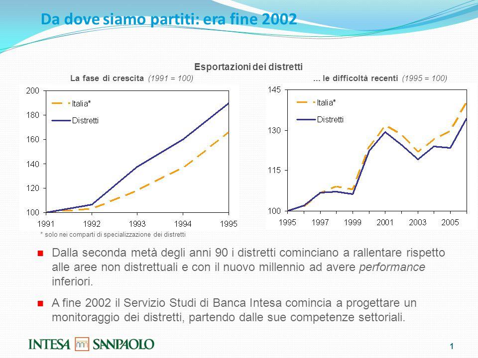Da dove siamo partiti: era fine 2002 1 Dalla seconda metà degli anni 90 i distretti cominciano a rallentare rispetto alle aree non distrettuali e con il nuovo millennio ad avere performance inferiori.