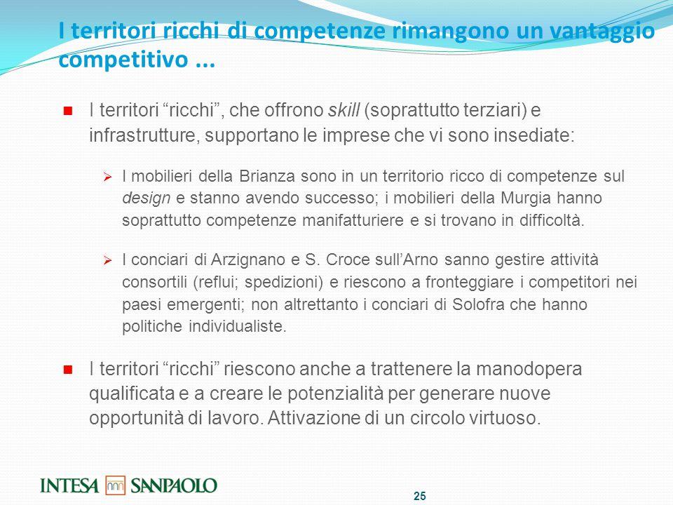 I territori ricchi di competenze rimangono un vantaggio competitivo...