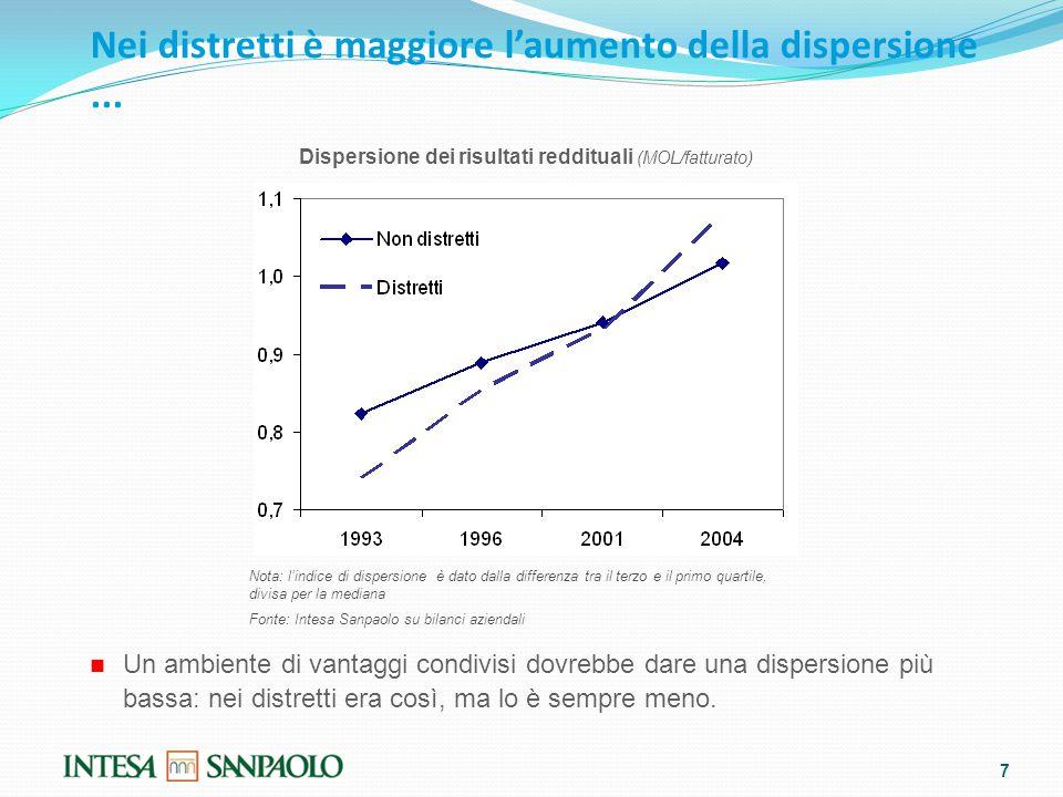 Nei distretti è maggiore l'aumento della dispersione...
