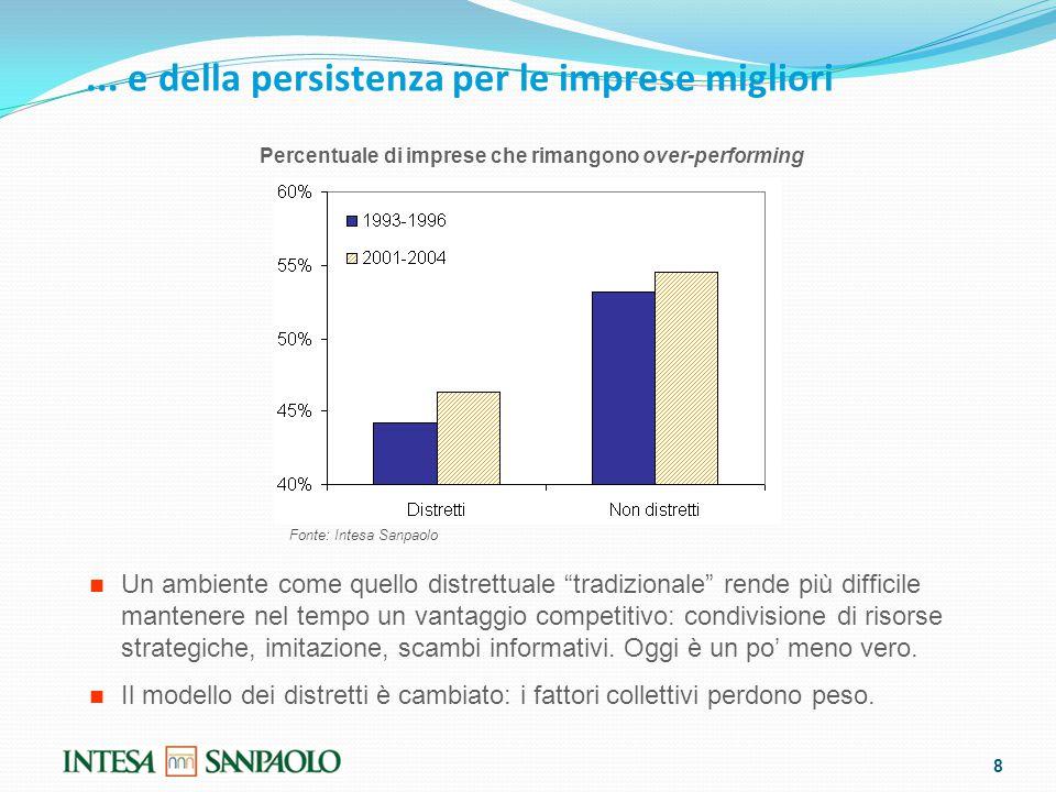 """... e della persistenza per le imprese migliori 8 Percentuale di imprese che rimangono over-performing Un ambiente come quello distrettuale """"tradizion"""