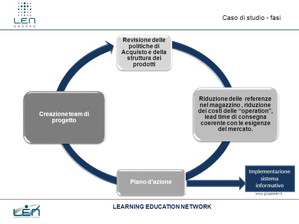 LEARNING EDUCATION NETWORK www.gruppolen.it Caso di studio - fasi Revisione delle politiche di Acquisto e della struttura dei prodotti Riduzione delle