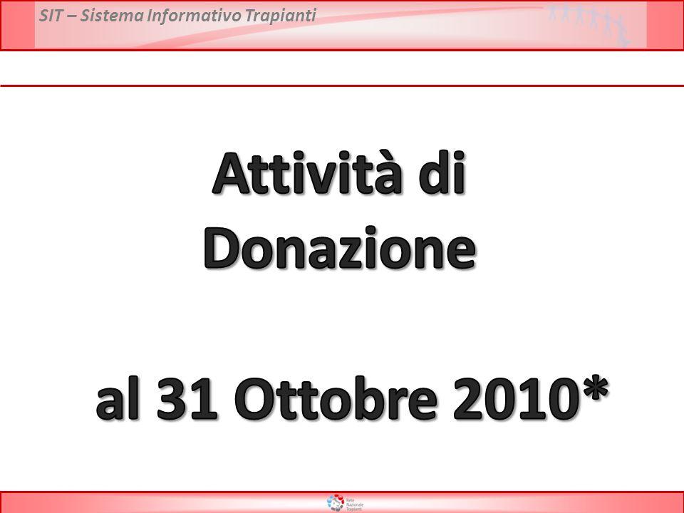 SIT – Sistema Informativo Trapianti Attività di donazione per regione – Anno 2009 vs 2010* PMP Donatori Utilizzati * Dati preliminari al 31 Ottobre 2010