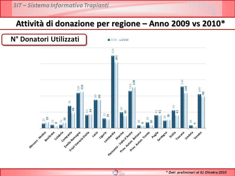 SIT – Sistema Informativo Trapianti Attività di donazione per regione – Anno 2009 vs 2010* N° Donatori Utilizzati * Dati preliminari al 31 Ottobre 2010