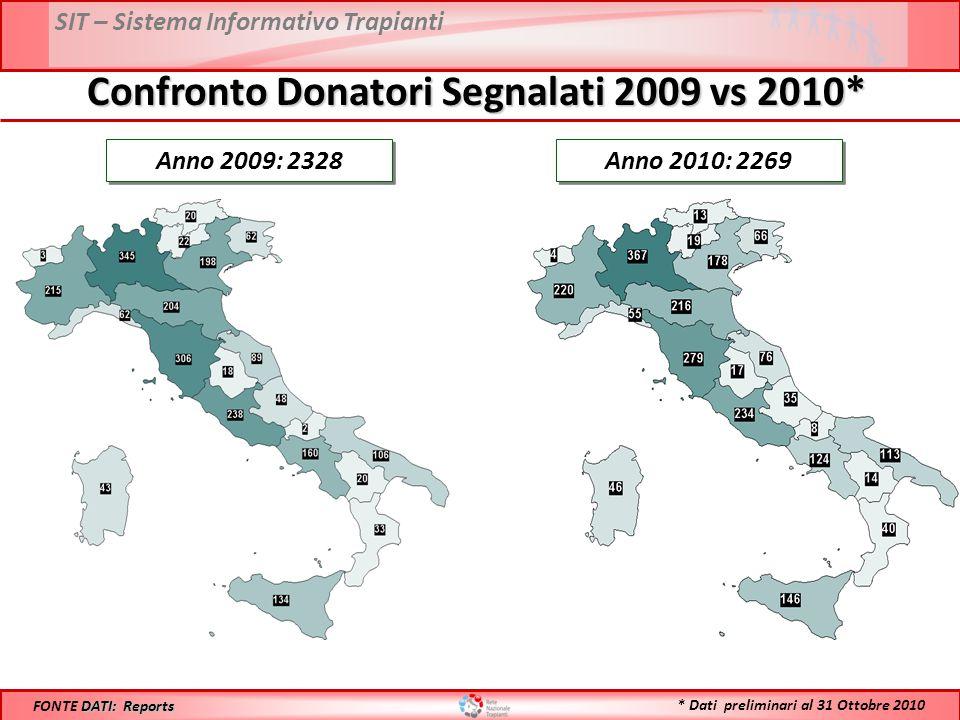 SIT – Sistema Informativo Trapianti Confronto Donatori Segnalati 2009 vs 2010* Anno 2009: 2328 DATI: Reports FONTE DATI: Reports Anno 2010: 2269 * Dati preliminari al 31 Ottobre 2010