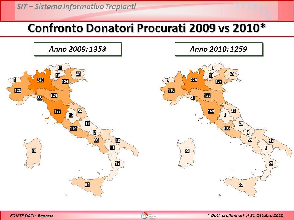 SIT – Sistema Informativo Trapianti Confronto Donatori Procurati 2009 vs 2010* Anno 2009: 1353 DATI: Reports FONTE DATI: Reports Anno 2010: 1259 * Dati preliminari al 31 Ottobre 2010