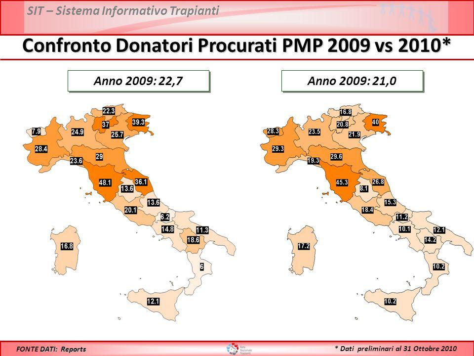 SIT – Sistema Informativo Trapianti Confronto Donatori Procurati PMP 2009 vs 2010* Anno 2009: 22,7 DATI: Reports FONTE DATI: Reports Anno 2009: 21,0 * Dati preliminari al 31 Ottobre 2010