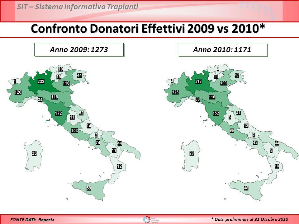 SIT – Sistema Informativo Trapianti Confronto Donatori Effettivi 2009 vs 2010* Anno 2009: 1273 DATI: Reports FONTE DATI: Reports Anno 2010: 1171 * Dati preliminari al 31 Ottobre 2010